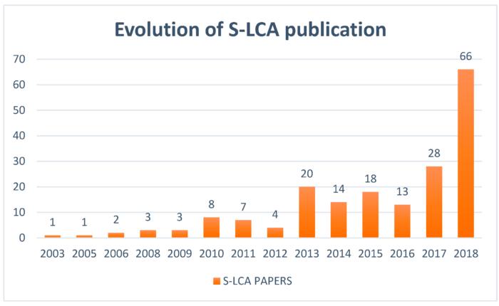 Evolution of Social LCA Publication