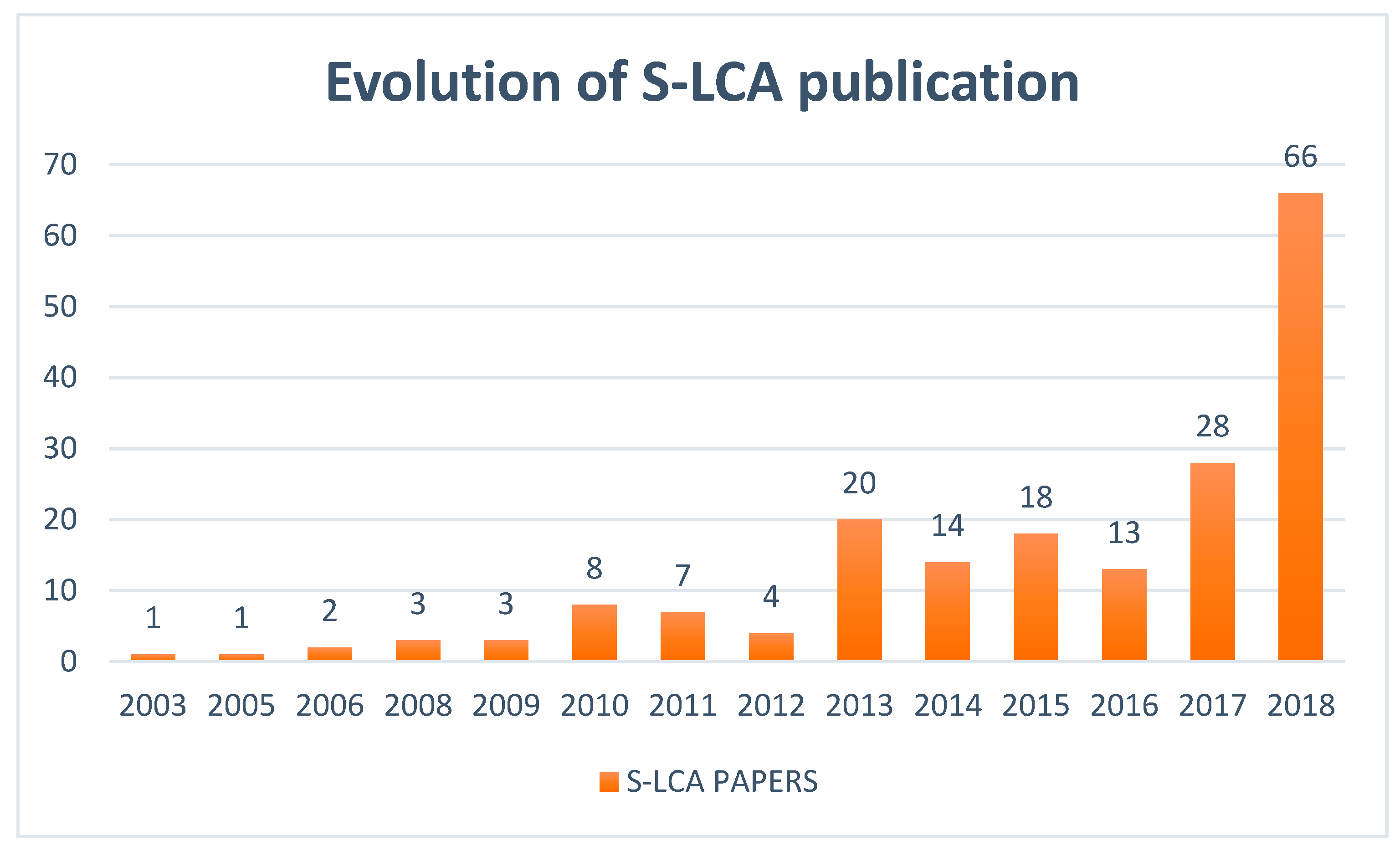 Evolution of Social LCA Publication