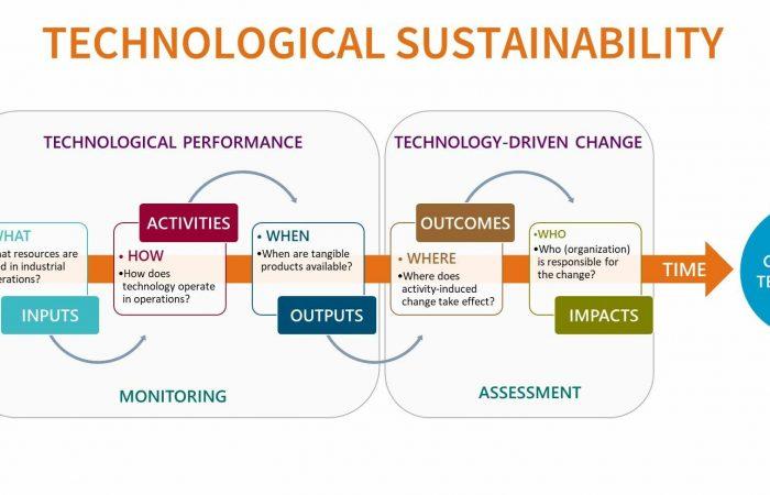 Technological_sustainability